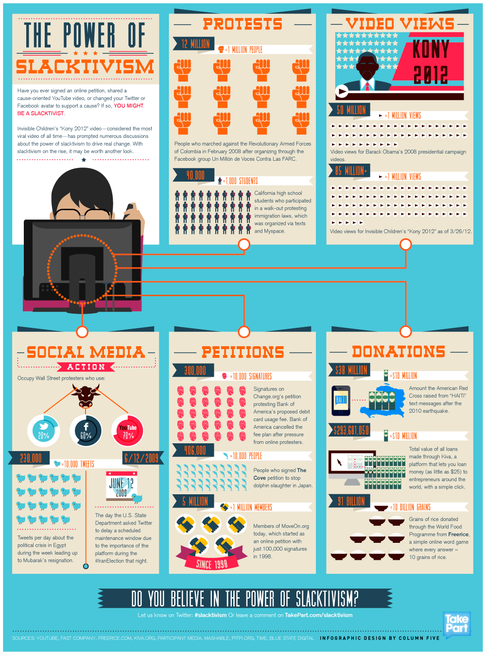 the_power_of_slacktivism_takepart_infographic